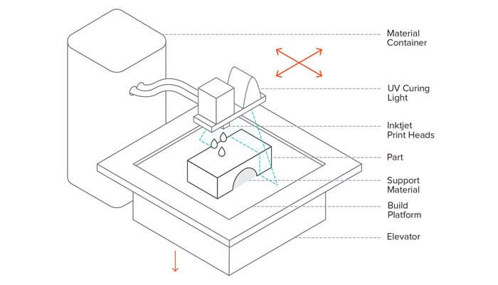 A simple PolyJet process