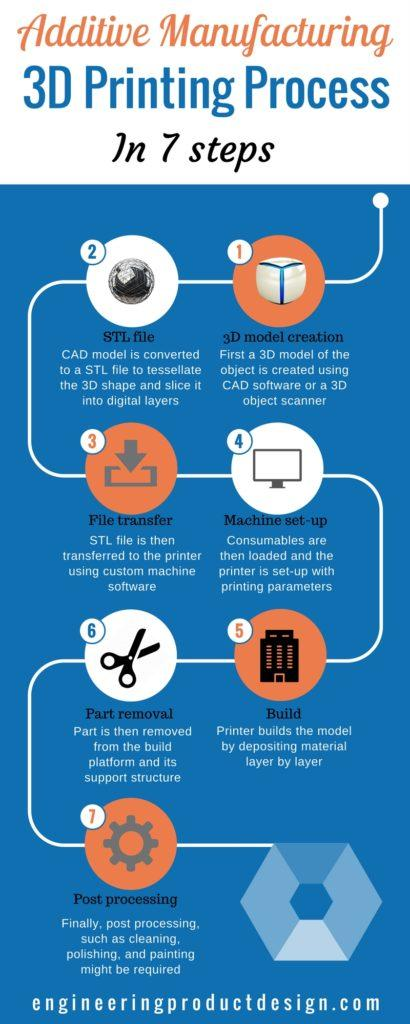 Additive manufacturing process steps