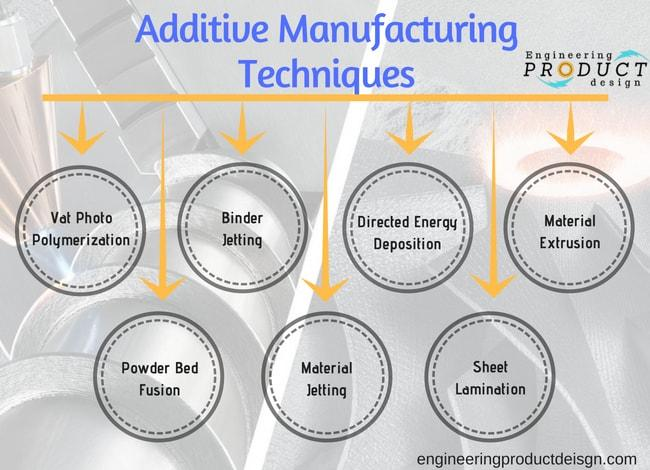 7 types of Additive manufacturing techniques