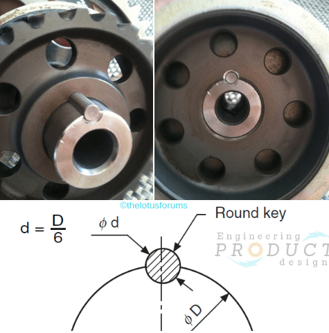 Circular key and keyway