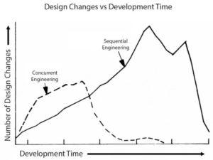 Concurrent and sequential engineering costs