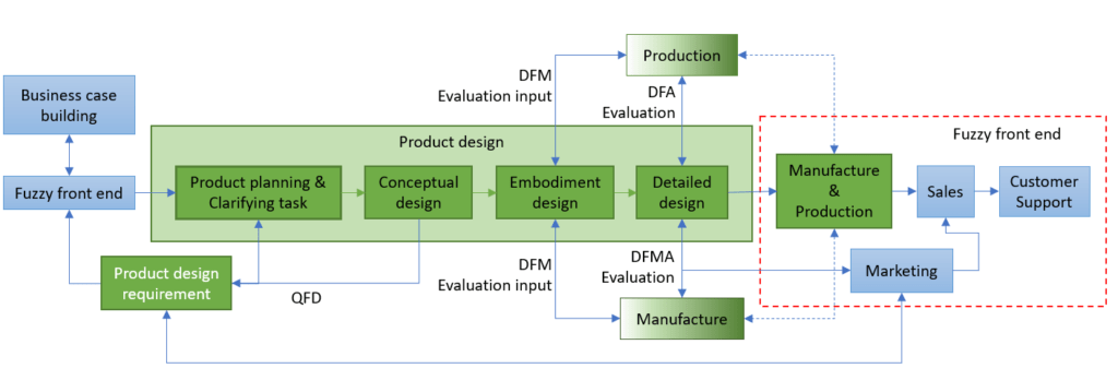Concurrent Engineering Concurrent Product Development