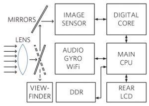 DSLR architecture - Embodiment design