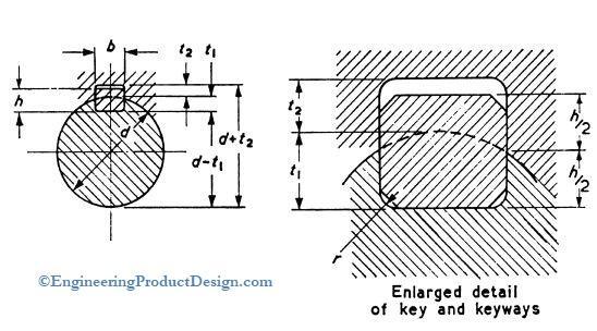 keyway shaft diagram