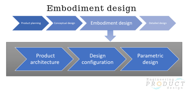 Embodiment design stage