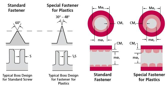 Flank angle plastic screws