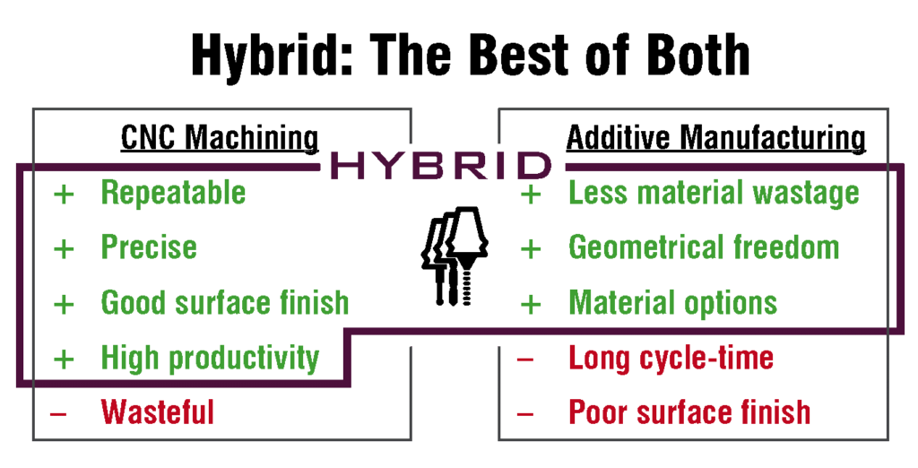 Hybrid Manufacturing Benefits
