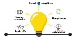 product development challenges