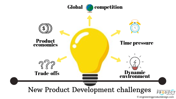 product development challenges