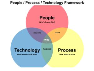 People, process & technology framework