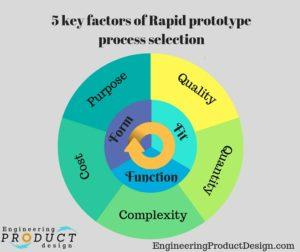 5 key factors of rapid prototype process selection