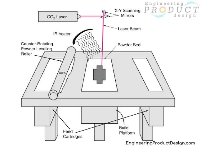 Schematic of Selective Laser Sintering