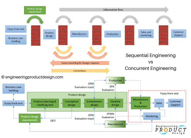 Concurrent Vs Sequential Engineering New Product Development