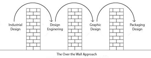The over the wall approach