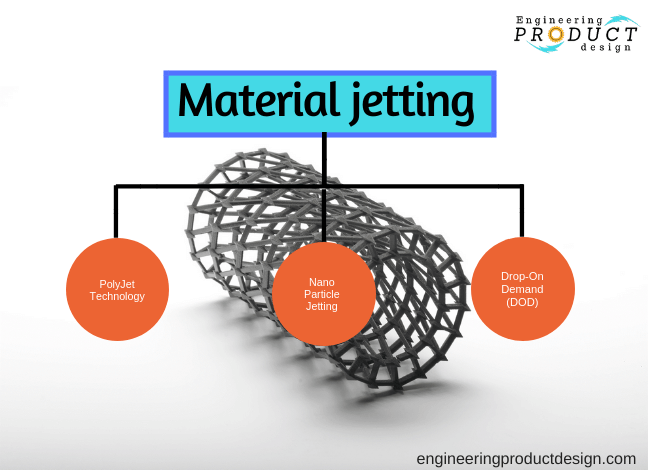 Types of Mterial Jetting