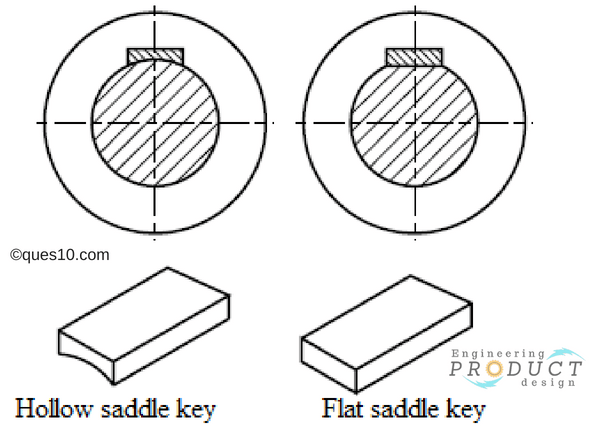 Types of Saddle keys