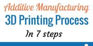 additive-manufacturing-process-steps