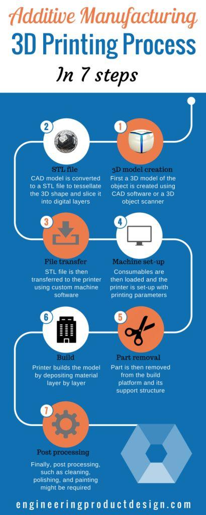 Additive Manufacturing 3d Printing Process Flow In 7 Steps