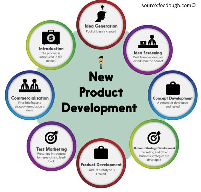 Engineering product design for Product development and design for manufacturing