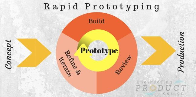 Rapid prototyping process