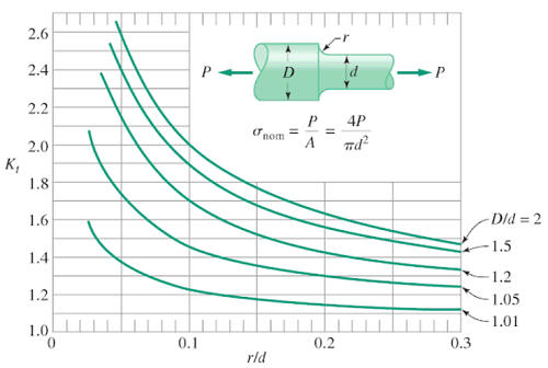 Stress concentration factor for stepped shaft - Axial force