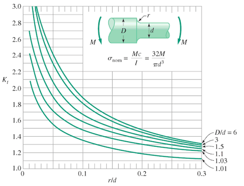 Stress concentration factor for stepped shaft - Bending moment